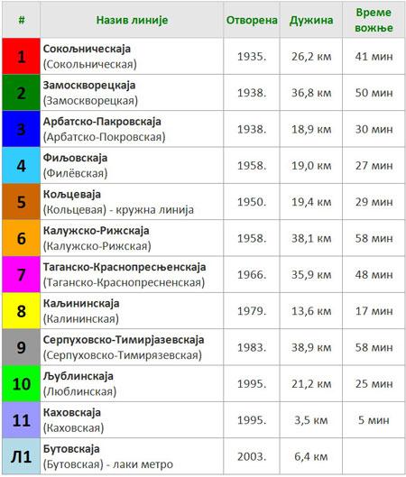 Linije moskovskog metroa
