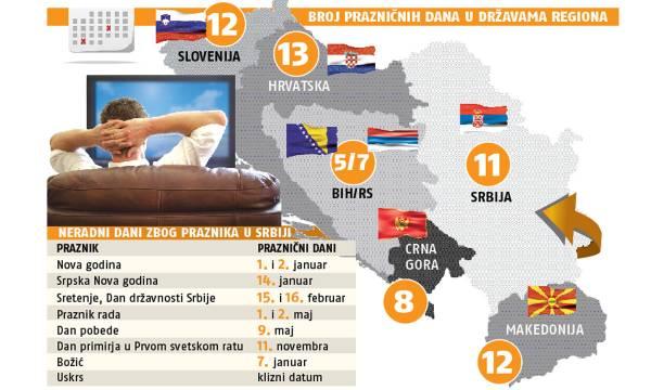 Количество праздничных дней по странам на Балканах