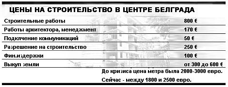 Цены на недвижимость в Белграде