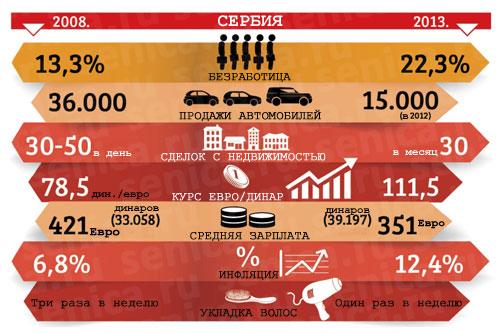 Падение экономики Сербии с 2008 по 2013