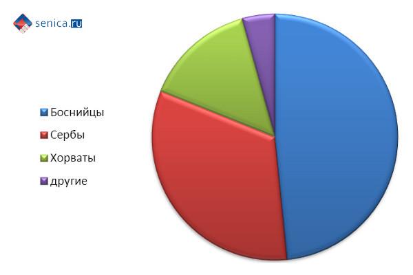 Данные из анкет для знакомства 6