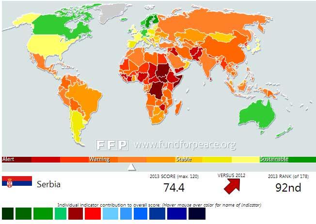 "Fund for Peace: Сербия среди стран в ""опасной зоне"""