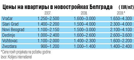 Недвижимость в Сербии