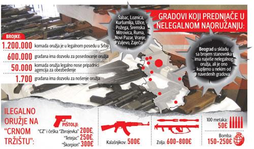 На руках у населения Сербии находится примерно 250 000 единиц огнестрельного оружия