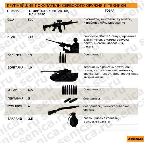Сербское оружие и техника, сербский ВПК